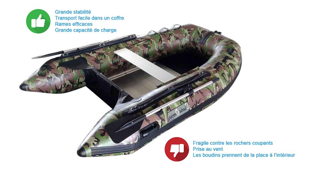 bateau pneumatique ou barque